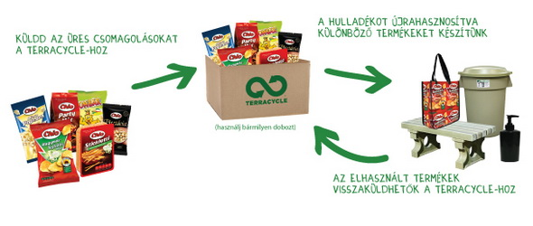 Upcycling - Chips brigádot indít a TerraCycle